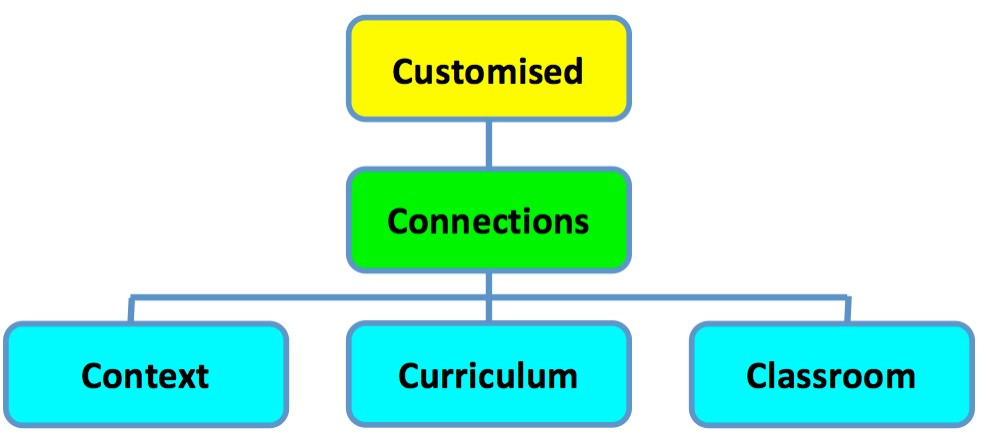 Chart connecting context, curriculum, and classroom to customized connections.