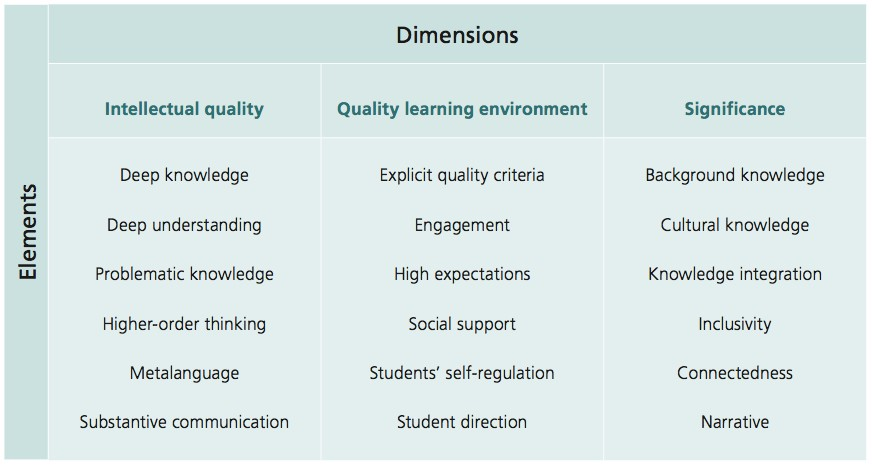 Chart showing the dimensions of the elements for the quality teaching framework.