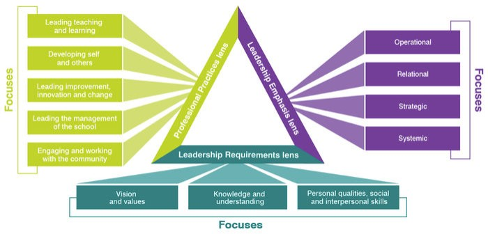 Graph showing the focuses of leadership profiles.