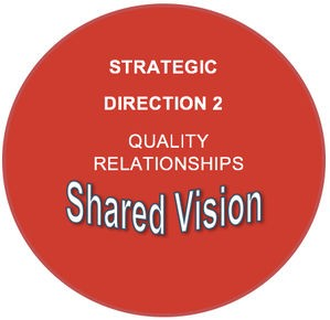Strategic direction 2: Quality relationships